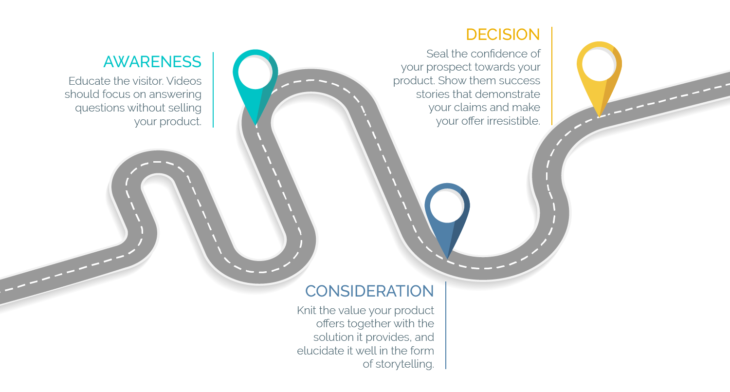 Where are your prospects on their buyer's journey?